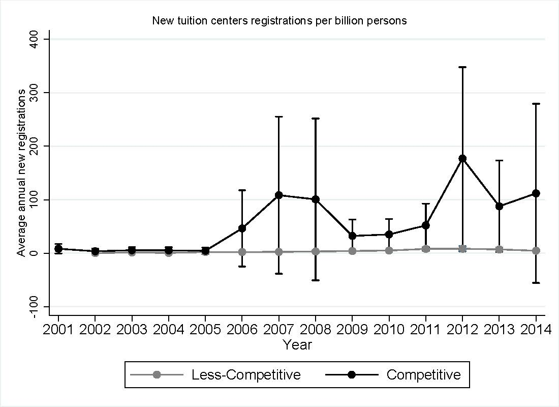 New tuition center registrations per billion persons